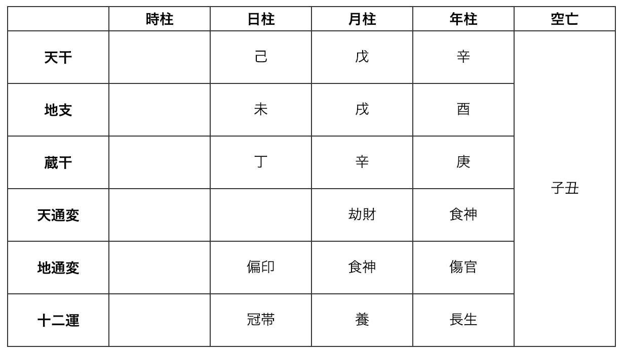 Aさんの命式表